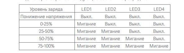 Power Bank Xiaomi значение светодиодов при разрядке